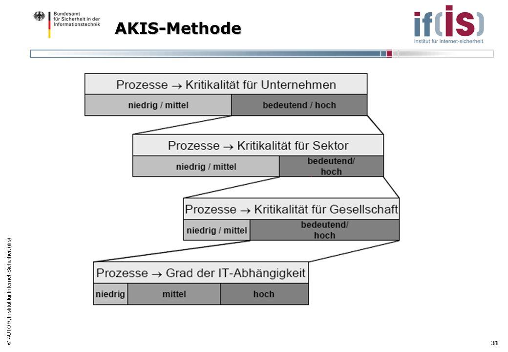 AUTOR, Institut für Internet-Sicherheit (ifis) 31 AKIS-Methode