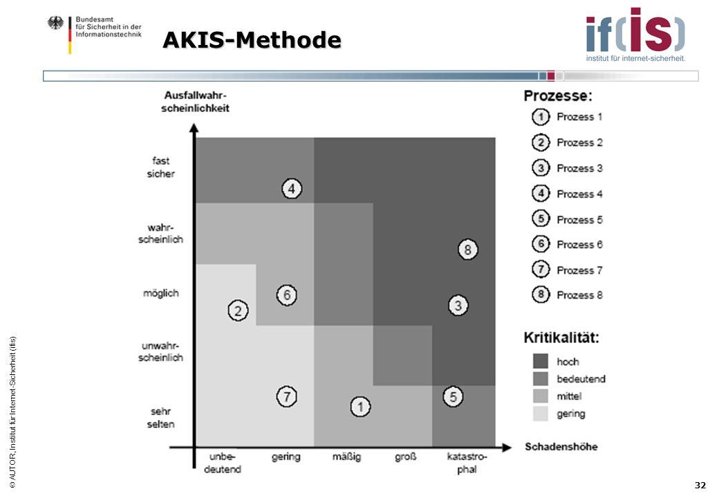 AUTOR, Institut für Internet-Sicherheit (ifis) 32 AKIS-Methode