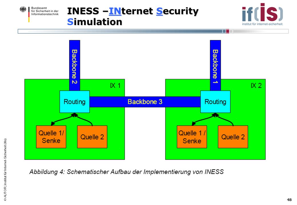 AUTOR, Institut für Internet-Sicherheit (ifis) 48 INESS –INternet Security imulation INESS –INternet Security Simulation