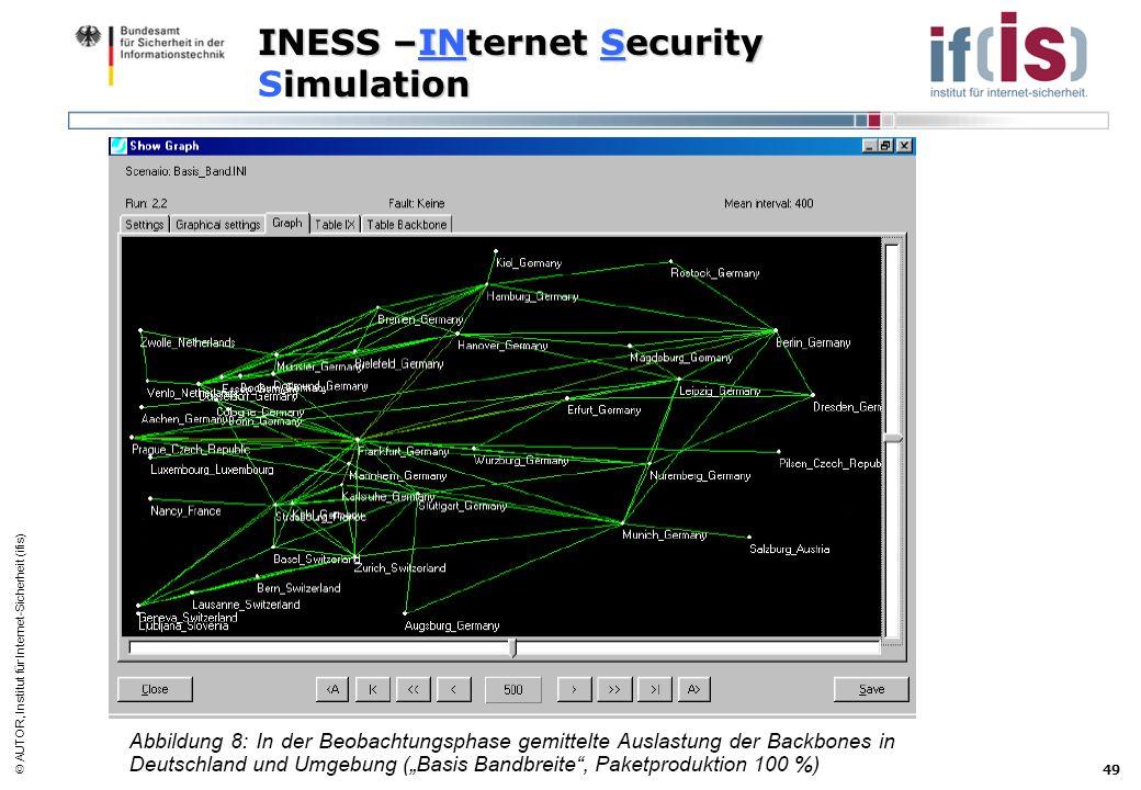 AUTOR, Institut für Internet-Sicherheit (ifis) 49 INESS –INternet Security imulation INESS –INternet Security Simulation