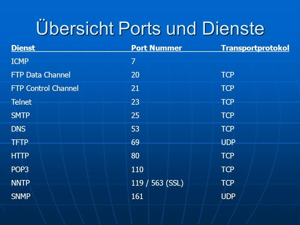 Ports und Dienste Well-Known Ports 0 – 1023 Well-Known Ports 0 – 1023 Reserviert für ganz bestimmte DiensteReserviert für ganz bestimmte Dienste http://iana.org/assignments/port-numbershttp://iana.org/assignments/port-numbershttp://iana.org/assignments/port-numbers Registered Ports 1024 – 49151 Registered Ports 1024 – 49151 Dynamic and/or Private Ports 49152 -65535 Dynamic and/or Private Ports 49152 -65535