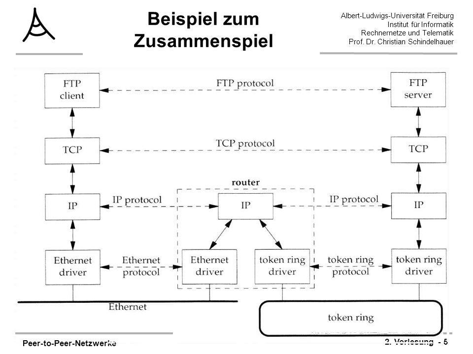 Peer-to-Peer-Netzwerke 2. Vorlesung - 5 Albert-Ludwigs-Universität Freiburg Institut für Informatik Rechnernetze und Telematik Prof. Dr. Christian Sch