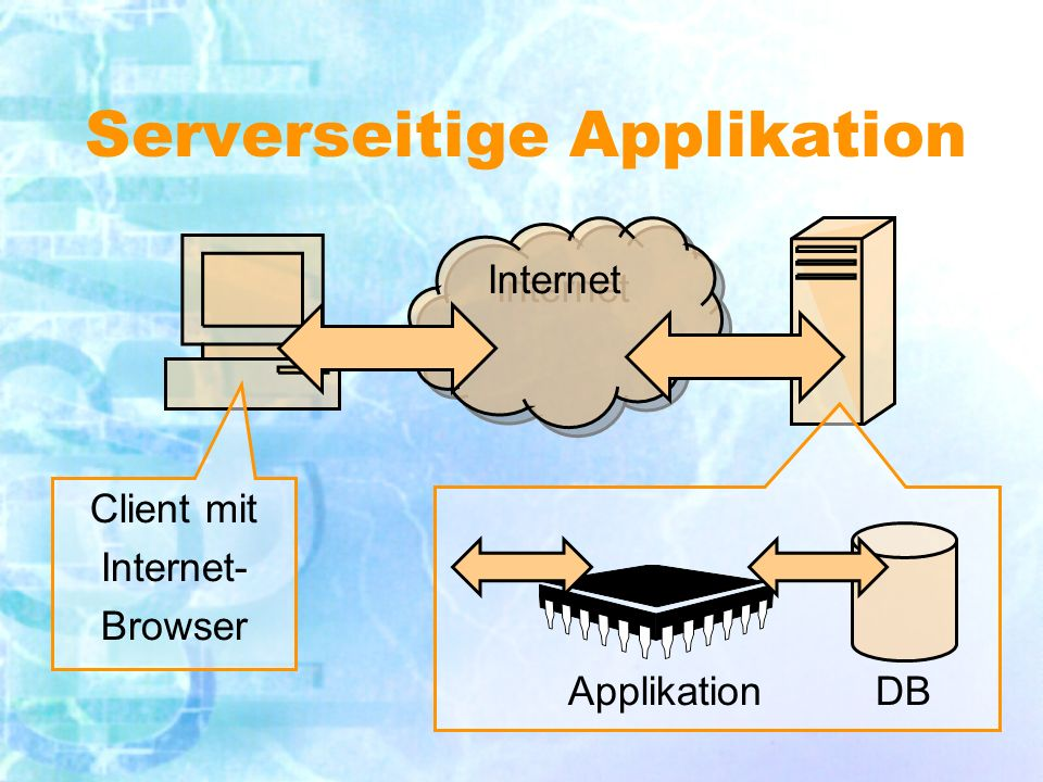 Ausführung in eigenem Prozess Pro:Kontra: geringe Clientanforderungen ständig neuer Aufbau von DB-Verbindungen Session-Management z.B.: kompilierte Programme, bspw.