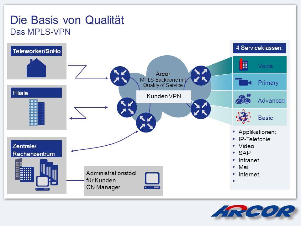 4 Serviceklassen: Applikationen: IP-Telefonie Video SAP Intranet Mail Internet... Die Basis von Qualität Das MPLS-VPN Primary Advanced Basic Voice Tel