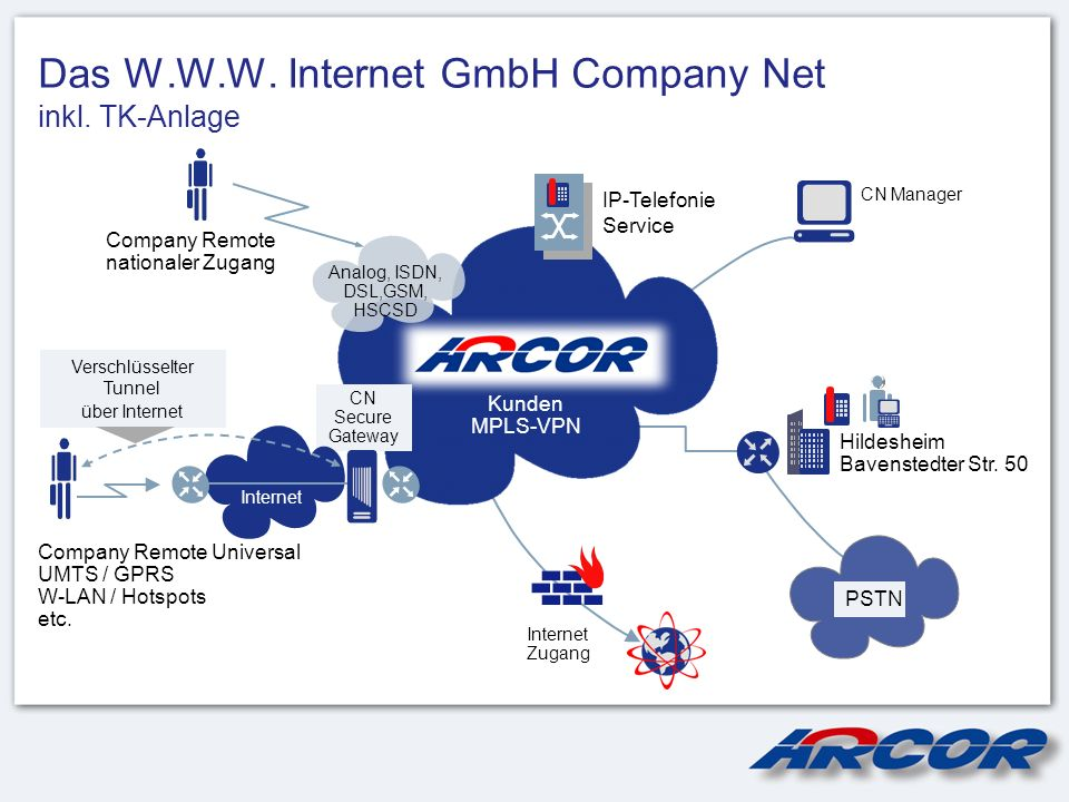 Das W.W.W. Internet GmbH Company Net inkl. TK-Anlage Company Remote nationaler Zugang Analog, ISDN, DSL,GSM, HSCSD Hildesheim Bavenstedter Str. 50 Kun