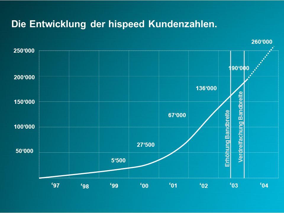 50000 100000 150000 200000 97 Die Entwicklung der hispeed Kundenzahlen.