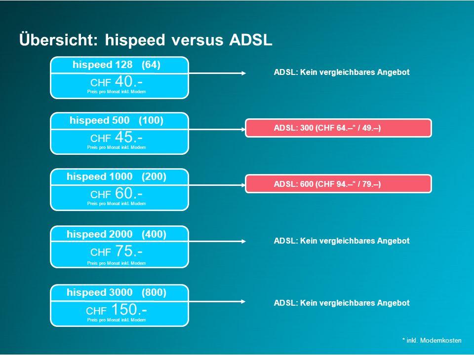 Übersicht: hispeed versus ADSL ADSL: 600 (CHF 94.--* / 79.--) * inkl.