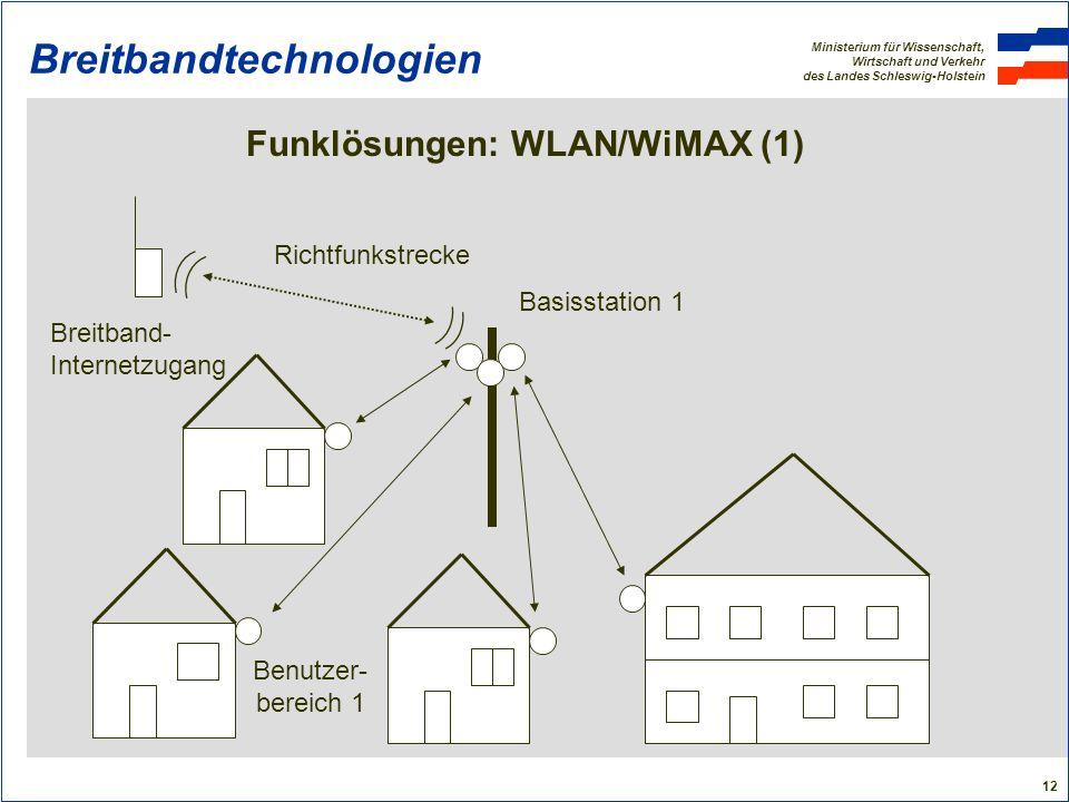 Ministerium für Wissenschaft, Wirtschaft und Verkehr des Landes Schleswig-Holstein 12 Breitbandtechnologien Funklösungen: WLAN/WiMAX (1) Richtfunkstre