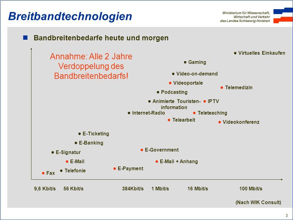 Ministerium für Wissenschaft, Wirtschaft und Verkehr des Landes Schleswig-Holstein 4 Breitbandtechnologien Der Download (Herunterladen von Daten) ist bei den üblichen asymmetrischen Verbindungen deutlich schneller als der Upload (Versenden von Daten) Übliche Download/Upload-Geschwindigkeiten: DownloadUpload ISDN:64 Kbit/s 64 Kbit/s DSL 1000:1.024 Kbit/s128 Kbit/s DSL 2000:2.048 Kbit/s192 Kbit/s DSL 6000:6.016 Kbit/s576 Kbit/s DSL 16.000:16.000 Kbit/s1.024 Kbit/s