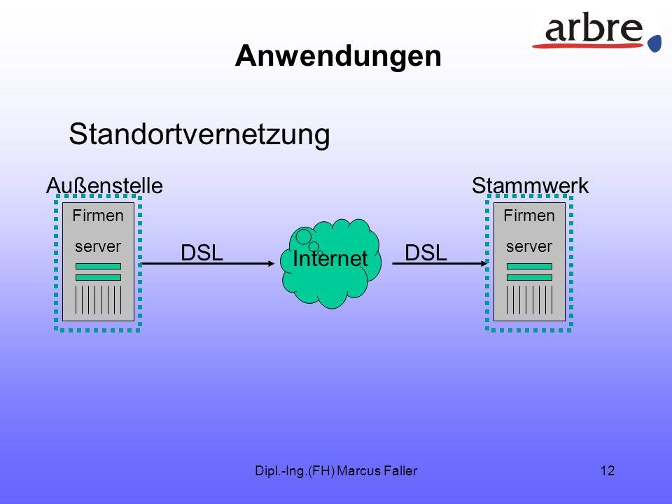 Dipl.-Ing.(FH) Marcus Faller11 Anwendungen Internet VPN über DSL Firmen server DSL PC DSL
