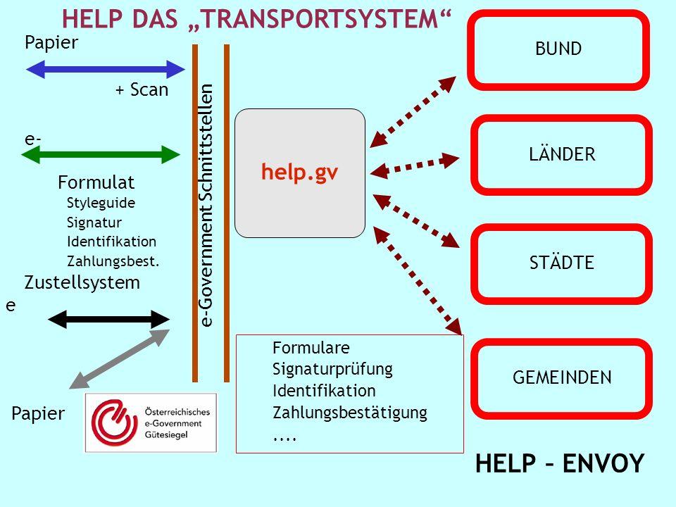 111 1 Stabsstelle IKT-Strategie des Bundes R.P. help.gv e-Government Schnittstellen Papier + Scan e- Formulat Styleguide Signatur Identifikation Zahlu