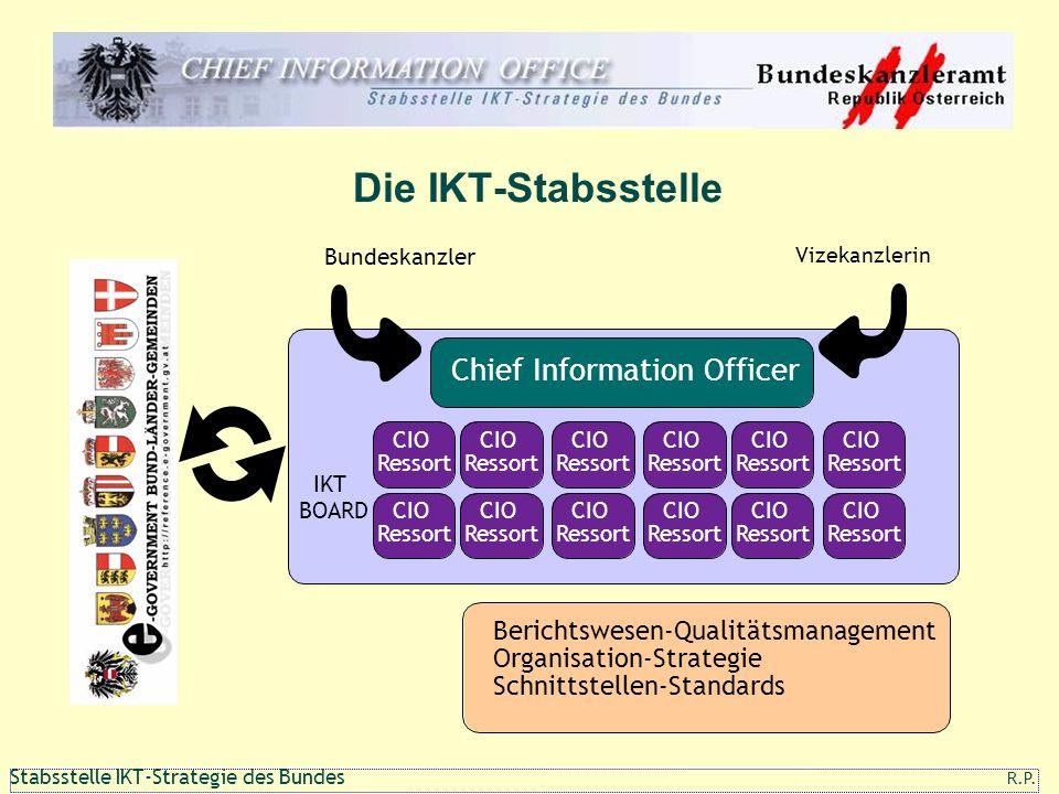 111 1 Stabsstelle IKT-Strategie des Bundes R.P. Die IKT-Stabsstelle Chief Information Officer CIO Ressort IKT BOARD Berichtswesen-Qualitätsmanagement
