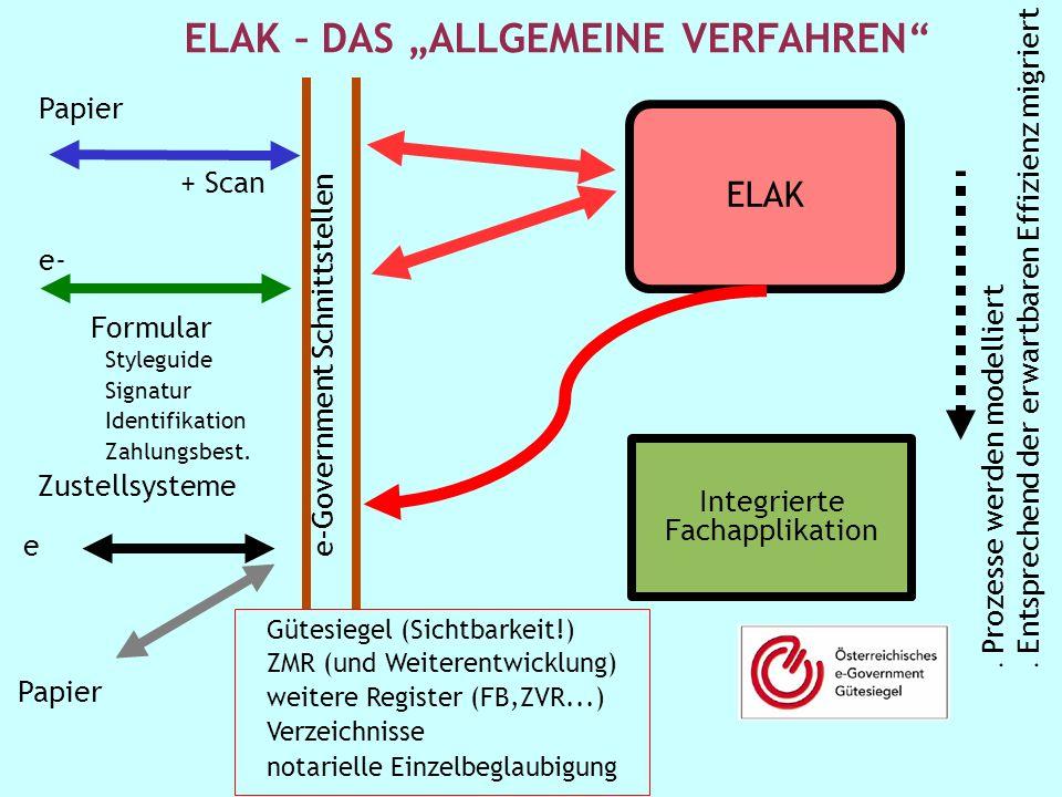 111 1 Stabsstelle IKT-Strategie des Bundes R.P. ELAK Integrierte Fachapplikation e-Government Schnittstellen Papier + Scan e- Formular Styleguide Sign