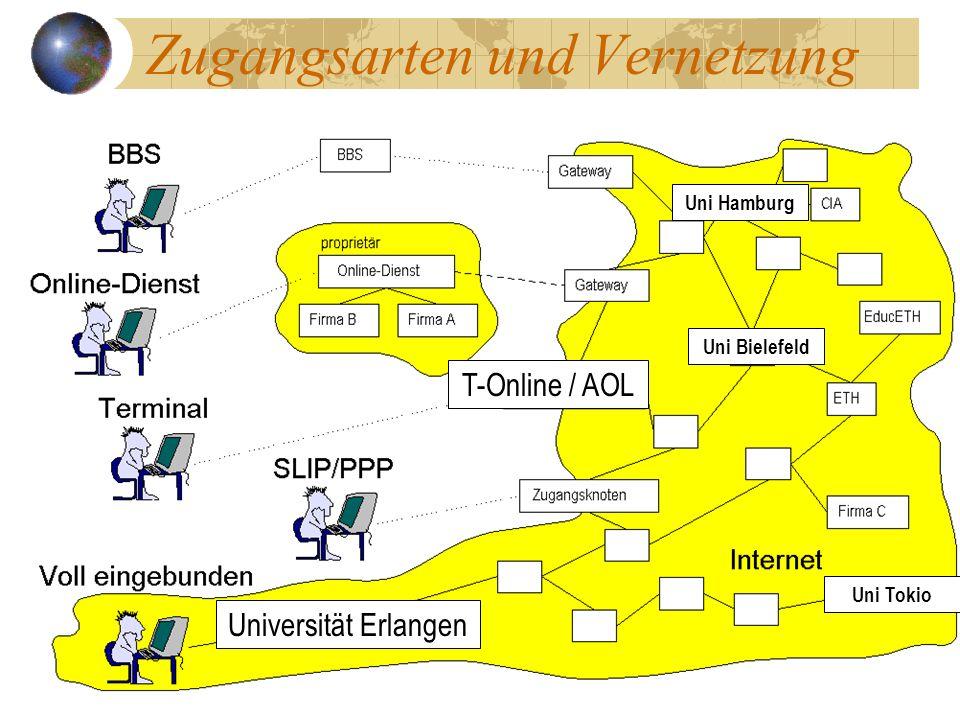 Universität Erlangen T-Online / AOL Uni Hamburg Uni Bielefeld Uni Tokio Zugangsarten und Vernetzung