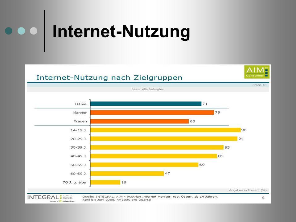Internet-Nutzung