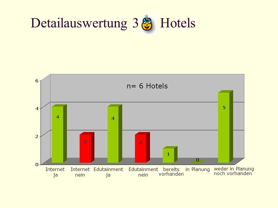 Detailauswertung 3 Hotels Internet ja Internet nein Edutainment ja Edutainment nein bereits vorhanden in Planung weder in Planung noch vorhanden n= 6