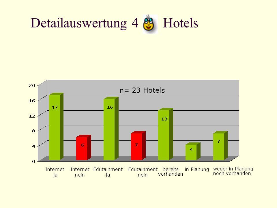Detailauswertung 4 Hotels Internet ja Internet nein Edutainment ja Edutainment nein bereits vorhanden in Planung weder in Planung noch vorhanden n= 23