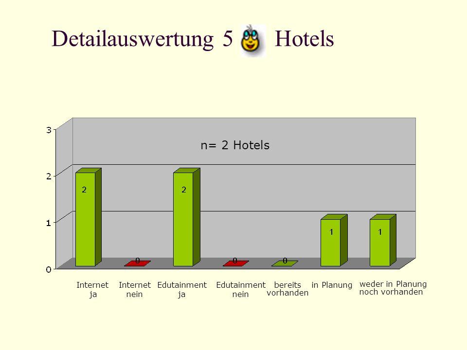 Detailauswertung 5 Hotels Internet ja Internet nein Edutainment ja Edutainment nein bereits vorhanden in Planung weder in Planung noch vorhanden n= 2