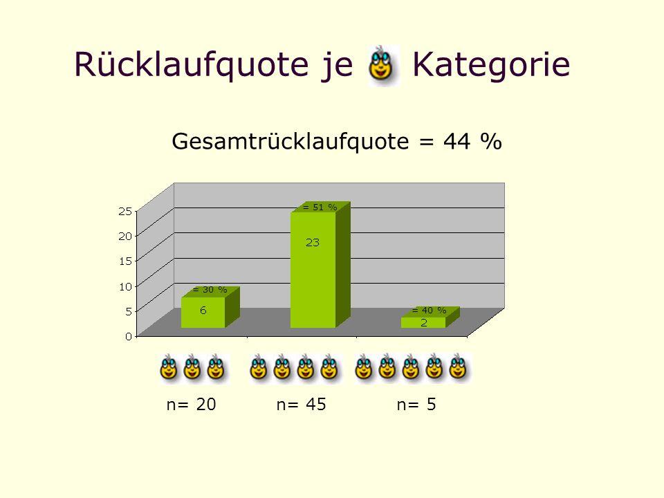 Rücklaufquote je Kategorie Gesamtrücklaufquote = 44 % = 30 % = 51 % = 40 % n= 20n= 45n= 5