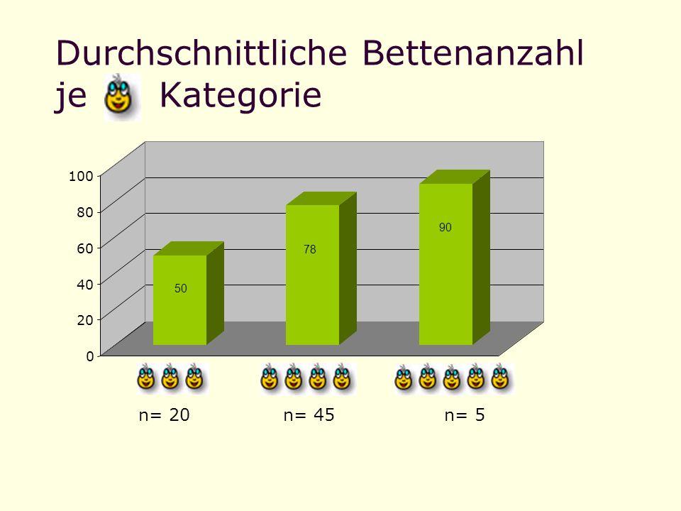 Durchschnittliche Bettenanzahl je Kategorie n= 5n= 20n= 45 50 78 90 0 20 40 60 80 100