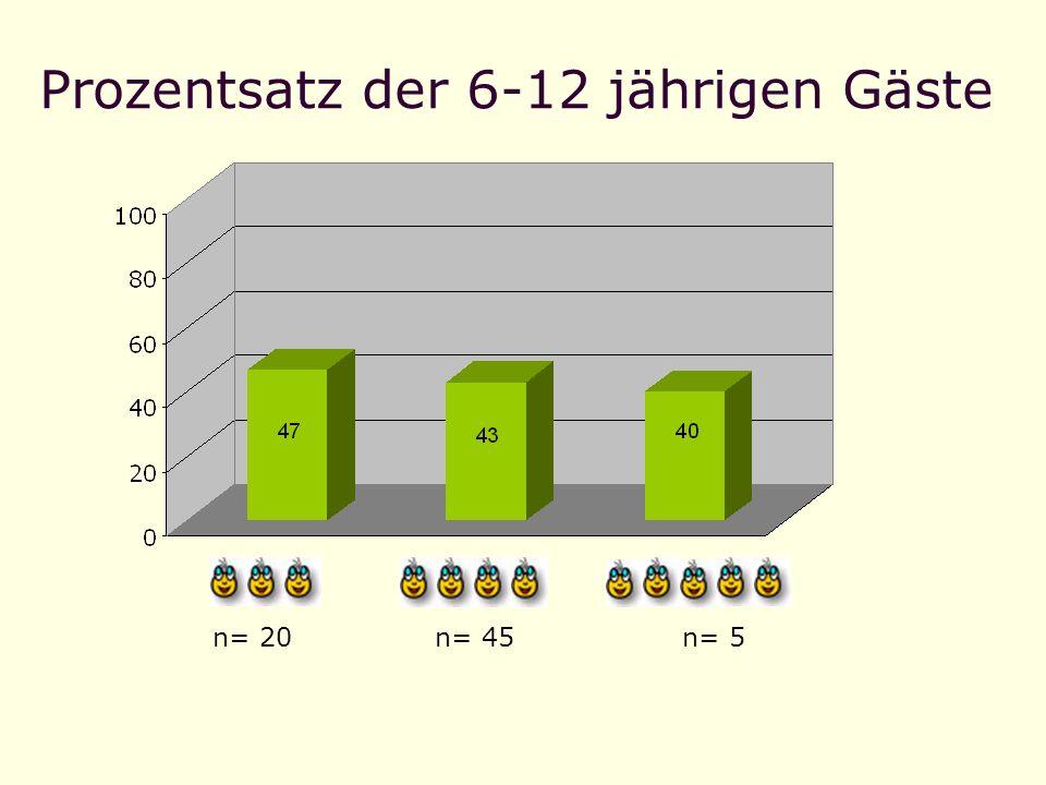 Prozentsatz der 6-12 jährigen Gäste n= 5n= 20n= 45