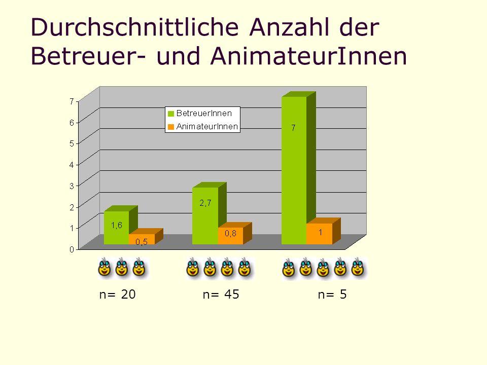 Durchschnittliche Anzahl der Betreuer- und AnimateurInnen n= 5n= 20n= 45