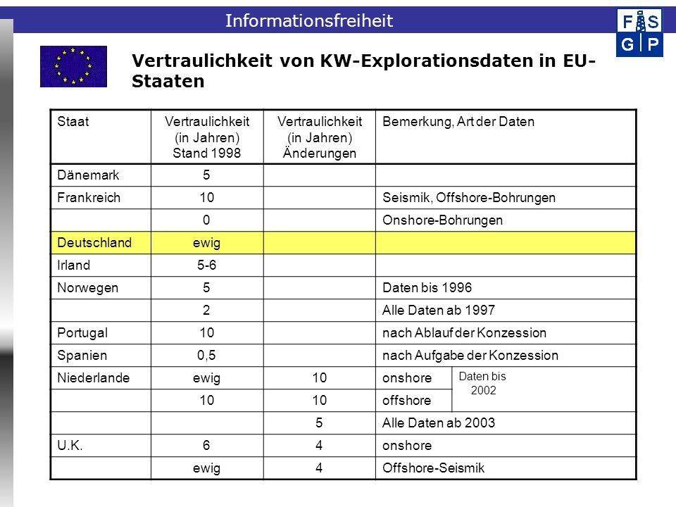 Fachinformationssystem Geophysik StaatVertraulichkeit (in Jahren) Stand 1998 Vertraulichkeit (in Jahren) Änderungen Bemerkung, Art der Daten Dänemark5 Frankreich10Seismik, Offshore-Bohrungen 0Onshore-Bohrungen Deutschlandewig Irland5-6 Norwegen5Daten bis 1996 2Alle Daten ab 1997 Portugal10nach Ablauf der Konzession Spanien0,5nach Aufgabe der Konzession Niederlandeewig10onshore Daten bis 2002 10 offshore 5Alle Daten ab 2003 U.K.64onshore ewig4Offshore-Seismik Vertraulichkeit von KW-Explorationsdaten in EU- Staaten Informationsfreiheit