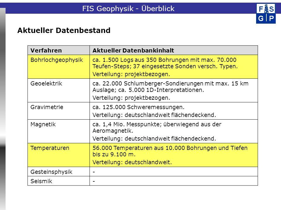 Fachinformationssystem Geophysik Aktueller Datenbestand VerfahrenAktueller Datenbankinhalt Bohrlochgeophysikca. 1.500 Logs aus 350 Bohrungen mit max.