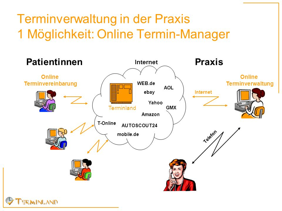 Terminverwaltung in der Praxis 1 Möglichkeit: Online Termin-Manager Online Terminvereinbarung Patientinnen Terminland Online Terminverwaltung Internet