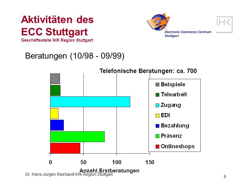 Dr. Hans-Jürgen Reichardt IHK Region Stuttgart 9 Aktivitäten des ECC Stuttgart Geschäftsstelle IHK Region Stuttgart Anzahl Erstberatungen Beratungen (