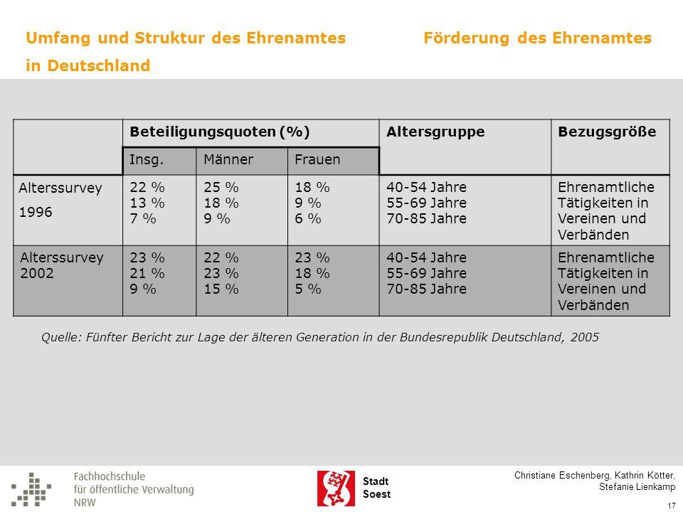 Stadt Soest Beteiligungsquoten (%)AltersgruppeBezugsgröße Insg.MännerFrauen Alterssurvey 1996 22 % 13 % 7 % 25 % 18 % 9 % 18 % 9 % 6 % 40-54 Jahre 55-