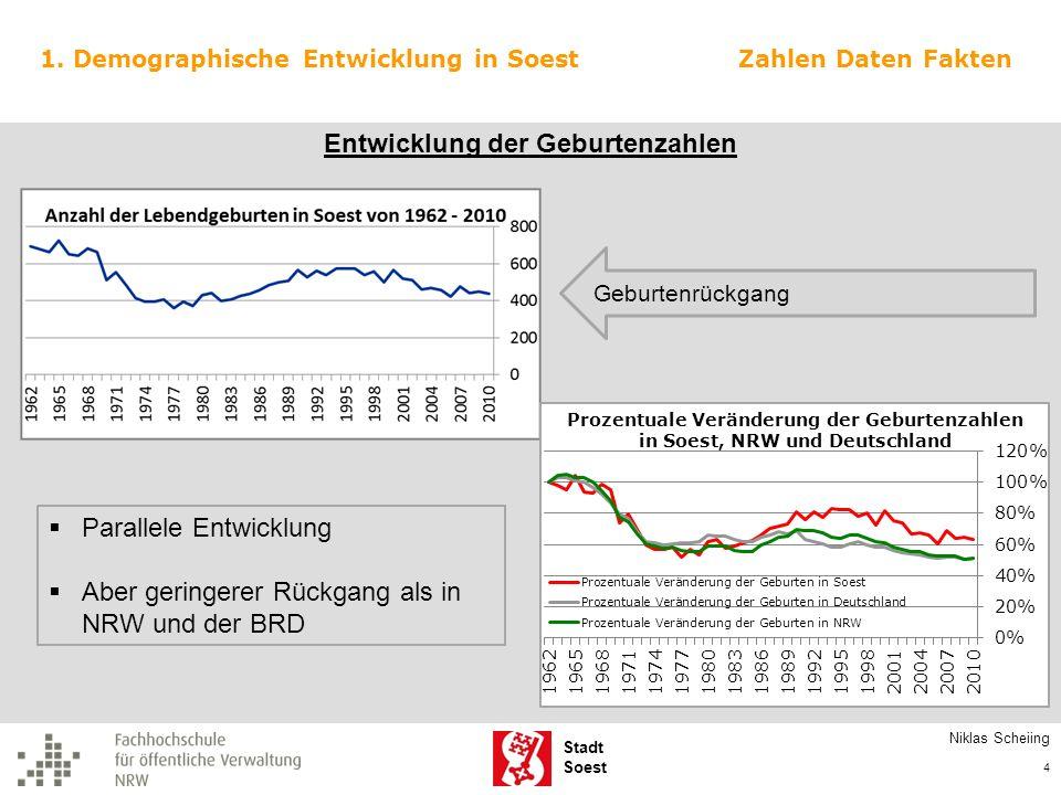 Stadt Soest Entwicklung der Bevölkerungszahlen Soest: stärkerer Zuwachs als NRW schwächerer Zuwachs als BRD seit Mitte der 90er kaum Rückgang Parallele Entwicklung im Kreisgebiet Ausreißer: Bad Sassendorf 1.
