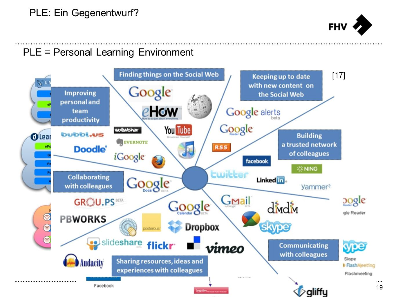 19 FHV Learning Support - Frank Weber Slide PLE: Ein Gegenentwurf? PLE = Personal Learning Environment [17]
