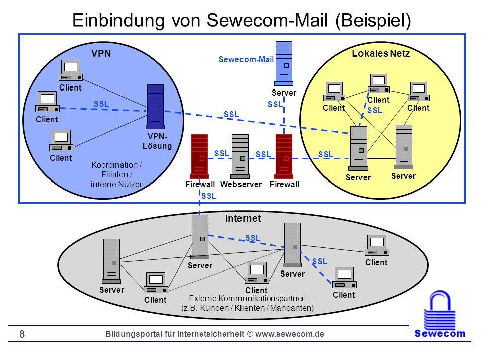 Bildungsportal für Internetsicherheit © www.sewecom.de 8 Einbindung von Sewecom-Mail (Beispiel) SSL Koordination / Filialen / interne Nutzer Firewall