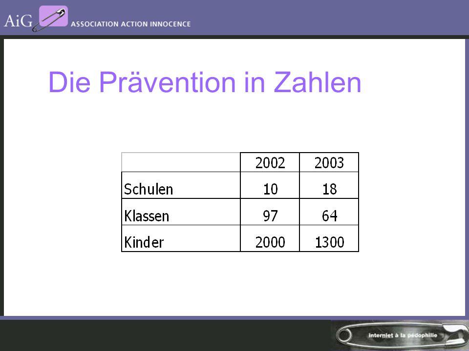 Die Prävention in Zahlen