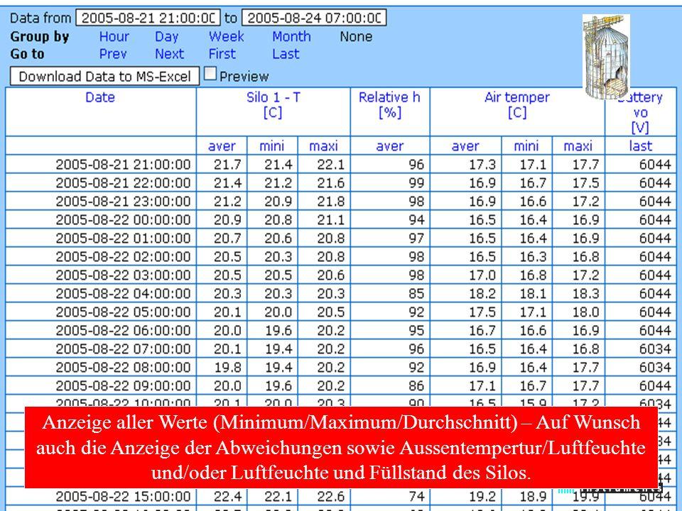 Anzeige aller Werte (Minimum/Maximum/Durchschnitt) – Auf Wunsch auch die Anzeige der Abweichungen sowie Aussentempertur/Luftfeuchte und/oder Luftfeuchte und Füllstand des Silos.