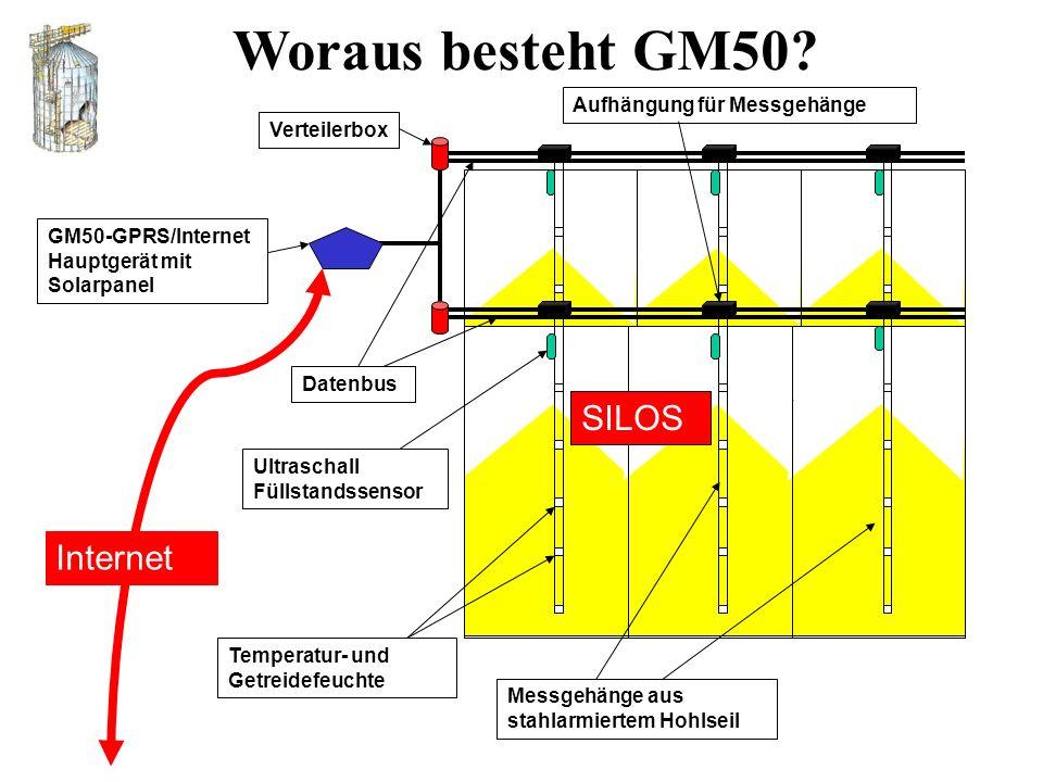 Woraus besteht GM50.