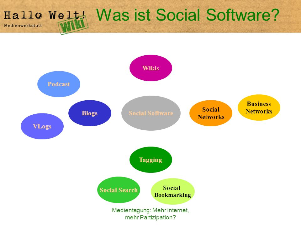 Medientagung: Mehr Internet, mehr Partizipation? Was ist Social Software? Social Software Podcast Social Networks Tagging Wikis Social Bookmarking Blo