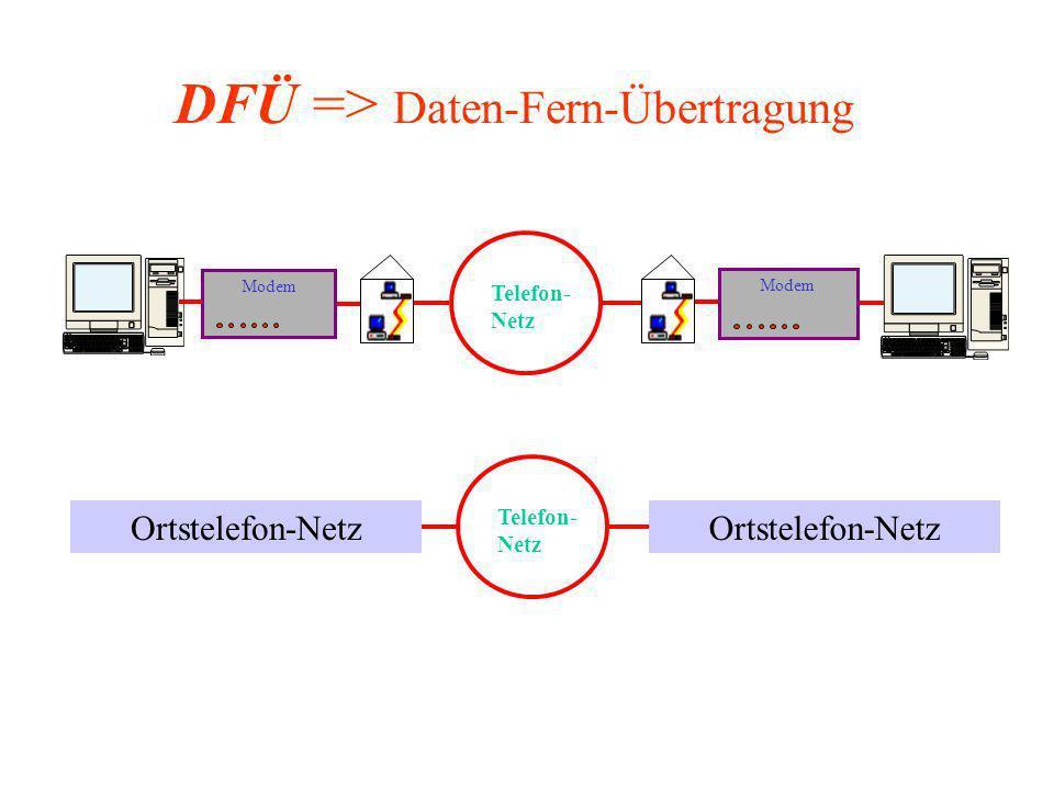 Telefon-Netz DFÜ => Daten-Fern-Übertragung