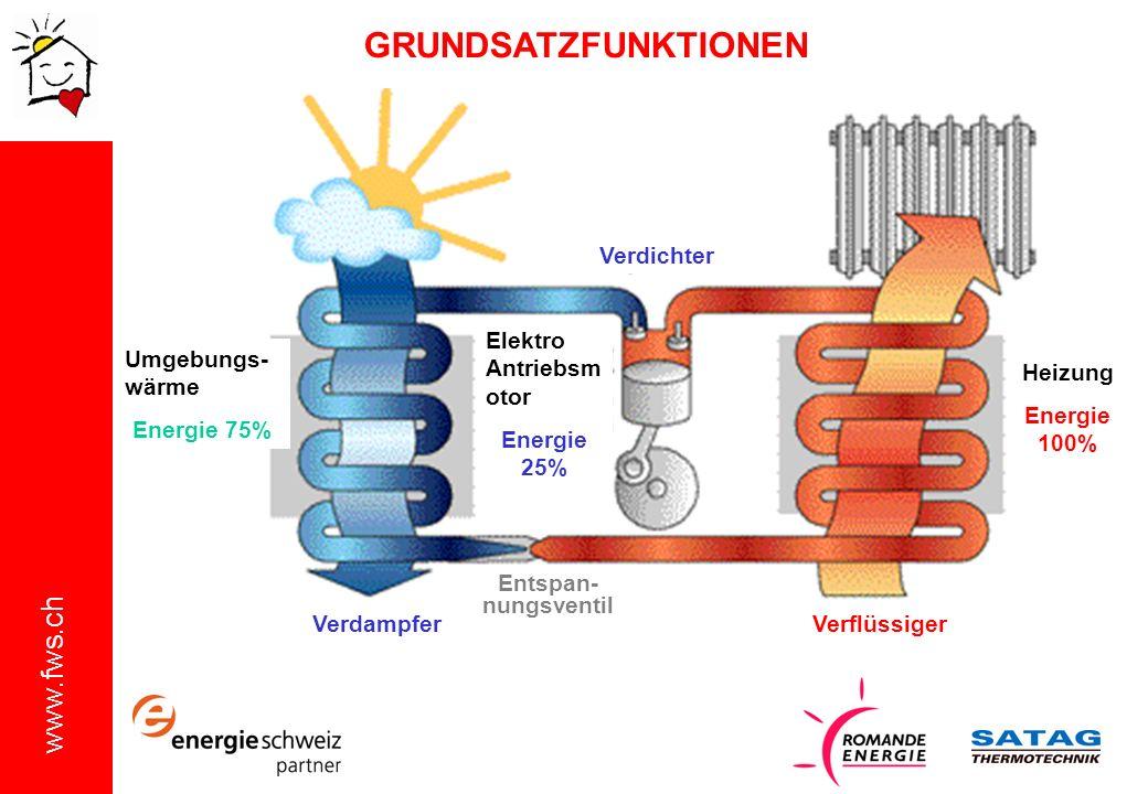 www.fws.ch Umgebungs- wärme Energie 75% GRUNDSATZFUNKTIONEN Elektro Antriebsm otor Energie 25% Heizung Energie 100% Verdampfer Entspan- nungsventil Ve