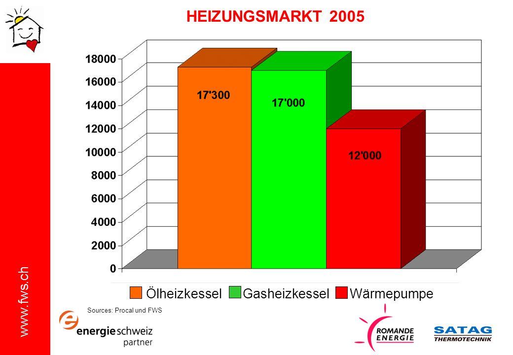 www.fws.ch Sources: Procal und FWS HEIZUNGSMARKT 2005 Ölheizkessel Gasheizkessel Wärmepumpe