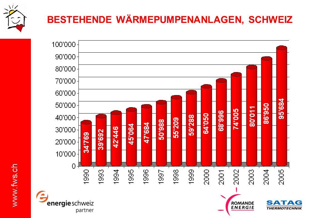 www.fws.ch BESTEHENDE WÄRMEPUMPENANLAGEN, SCHWEIZ