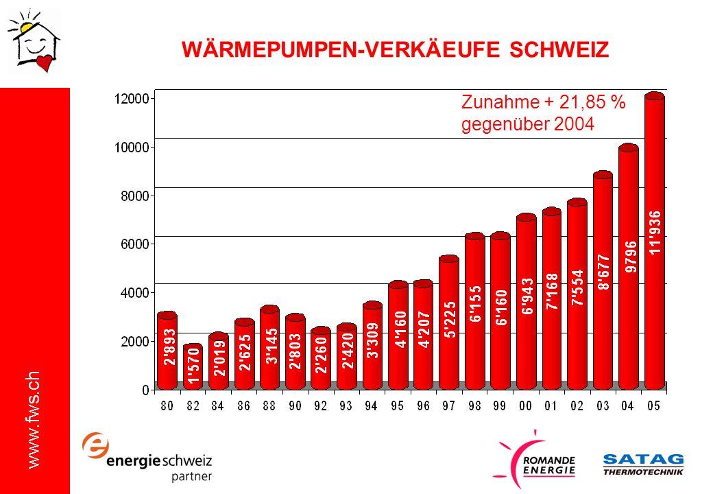 www.fws.ch WÄRMEPUMPEN-VERKÄEUFE SCHWEIZ Zunahme + 21,85 % gegenüber 2004
