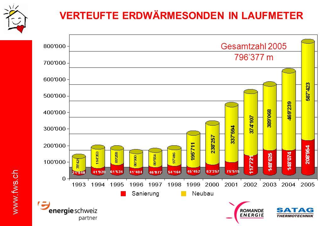 www.fws.ch VERTEUFTE ERDWÄRMESONDEN IN LAUFMETER Gesamtzahl 2005 796377 m SanierungNeubau