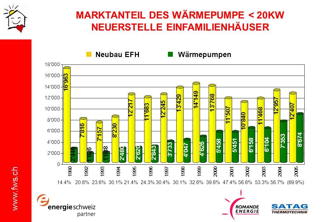 www.fws.ch MARKTANTEIL DES WÄRMEPUMPE < 20KW NEUERSTELLE EINFAMILIENHÄUSER 14.4% 20.8% 23.6% 30.1% 21.4% 24.3% 30.4% 30.1% 32.6% 39.6% 47.4% 56.8% 53.