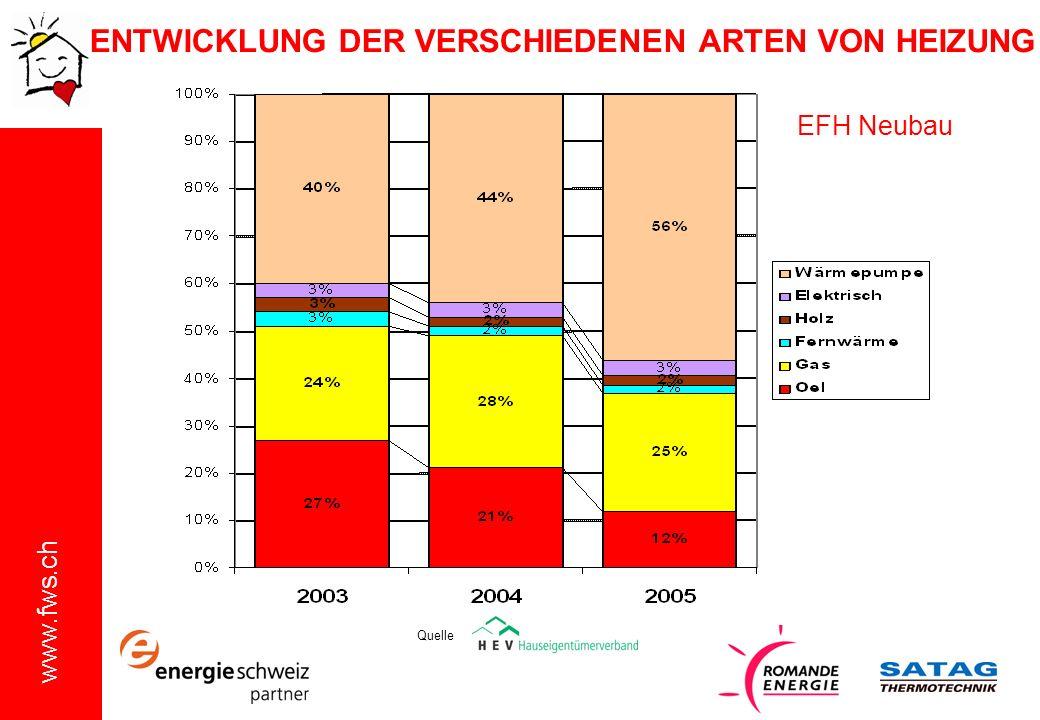www.fws.ch Quelle EFH Neubau ENTWICKLUNG DER VERSCHIEDENEN ARTEN VON HEIZUNG