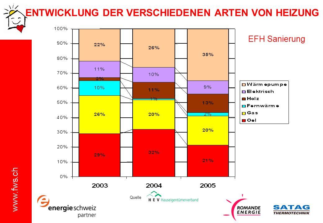 www.fws.ch ENTWICKLUNG DER VERSCHIEDENEN ARTEN VON HEIZUNG EFH Sanierung Quelle