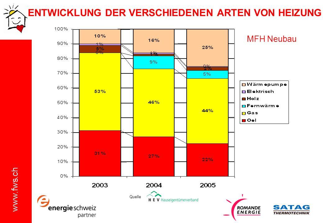 www.fws.ch MFH Neubau ENTWICKLUNG DER VERSCHIEDENEN ARTEN VON HEIZUNG Quelle