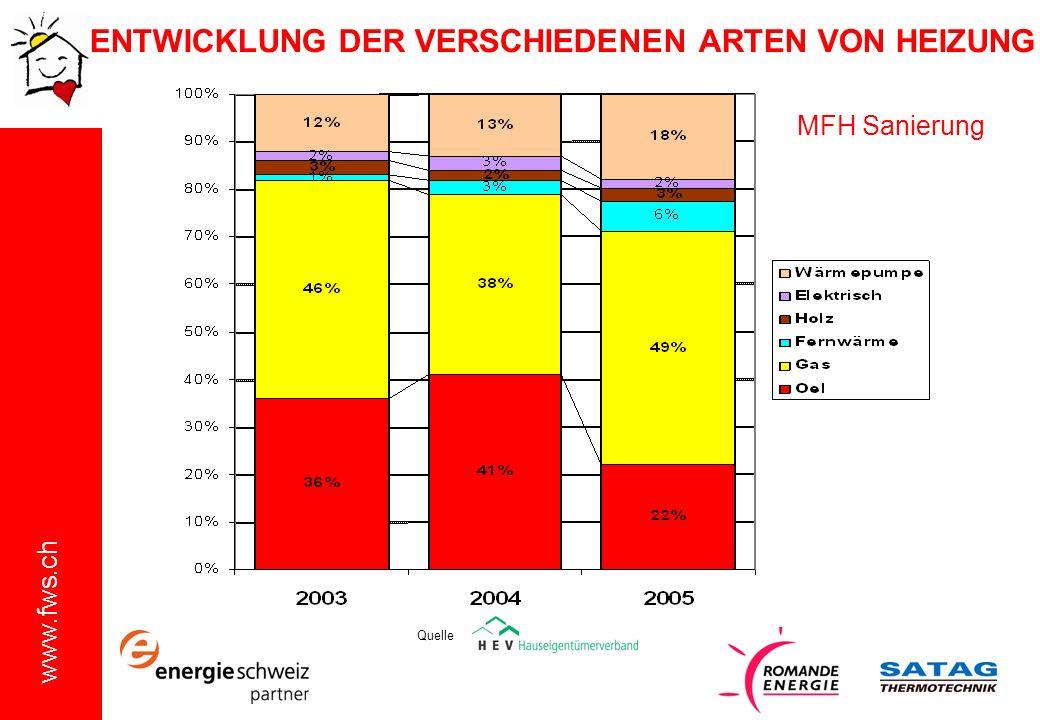 www.fws.ch MFH Sanierung ENTWICKLUNG DER VERSCHIEDENEN ARTEN VON HEIZUNG Quelle