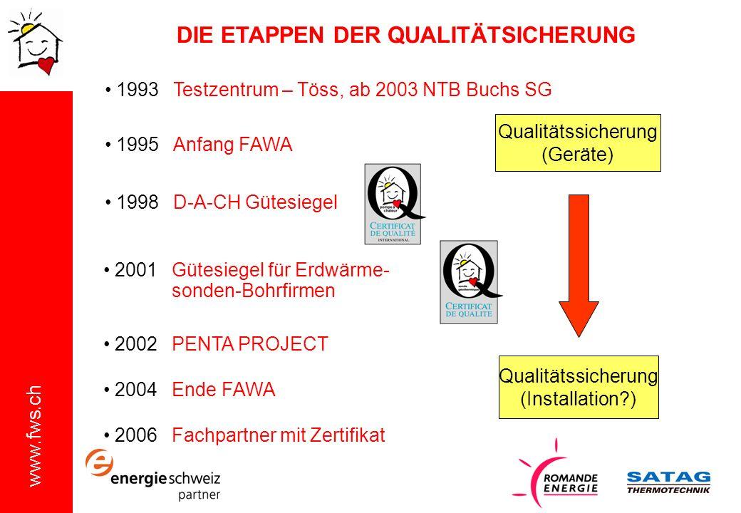 www.fws.ch Qualitätssicherung (Geräte) Qualitätssicherung (Installation?) 1993 Testzentrum – Töss, ab 2003 NTB Buchs SG 1995 Anfang FAWA 1998 D-A-CH G